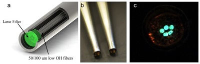 Individually filtered micro Raman probes for Tomography
